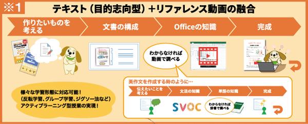 「つくりたい!がカタチになる 学生のためのOfficeスキル活用&情報モラル」目的志向型説明図