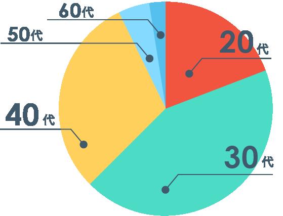 社員の年齢構成割合グラフ