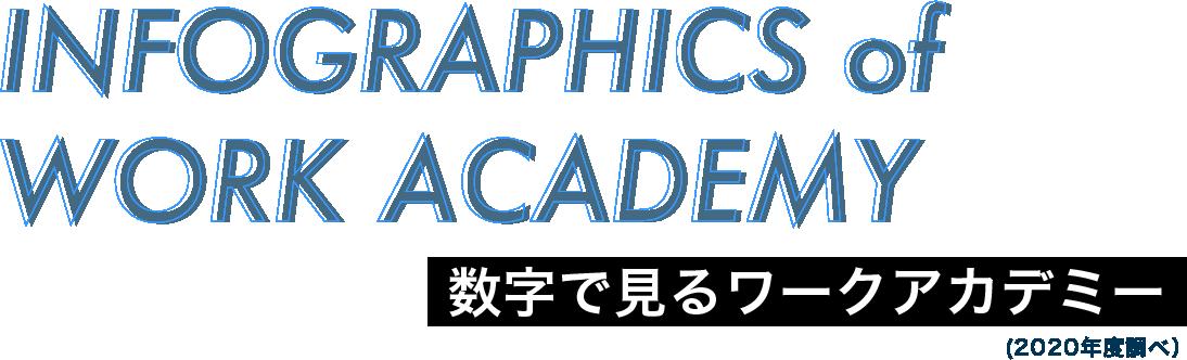 INFOGRAPHICS of WORK ACADEMY 数字で見るワークアカデミー(2020年度調べ)